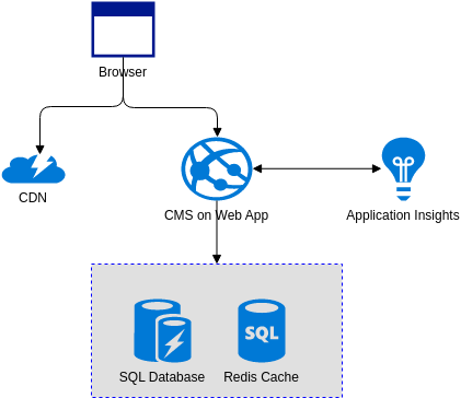 Azure Architecture Diagram template: Simple Digital Marketing Website (Created by Diagrams's Azure Architecture Diagram maker)