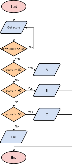 Flowchart template: Simple Grading System (Created by Diagrams's Flowchart maker)