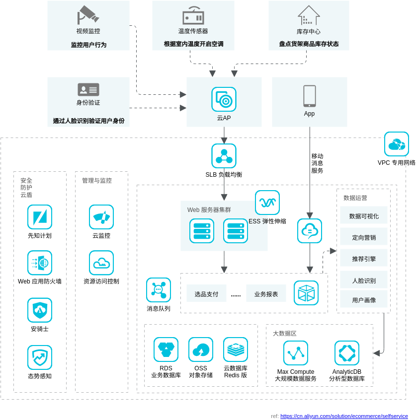无人售卖技术架构 (Alibaba Cloud Architecture Diagram Example)
