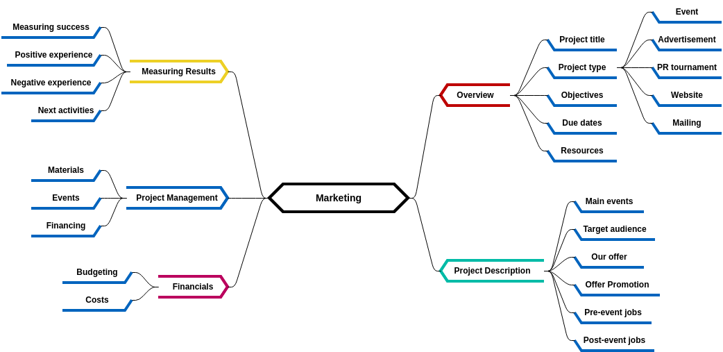 Mind Map Diagram template: Marketing Planning Process (Created by Diagrams's Mind Map Diagram maker)