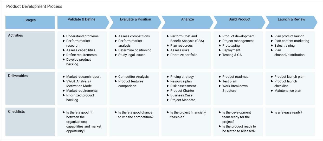 Enterprise Process Map template: Product Development Process (Created by Diagrams's Enterprise Process Map maker)