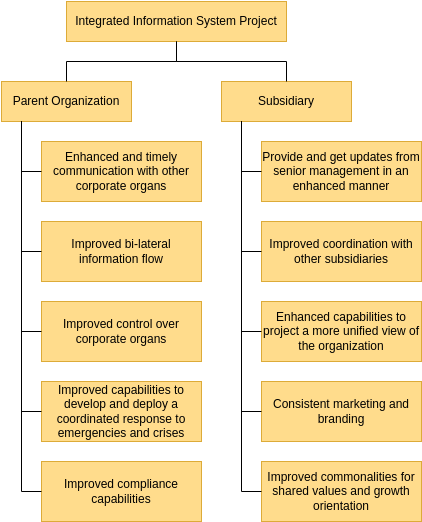 Corporate View Benefits Breakdown Structure