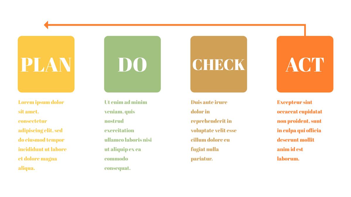 PDCA Model template: Simple PDCA Model (Created by InfoART's PDCA Model marker)