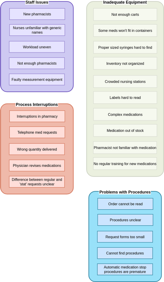 Affinity Diagram template: Medications Delivery Affinity Diagram (Created by Diagrams's Affinity Diagram maker)
