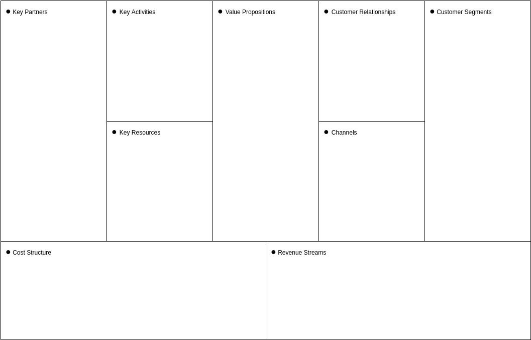 Business Model Canvas template: Basic (Bullet Points) (Created by Diagrams's Business Model Canvas maker)