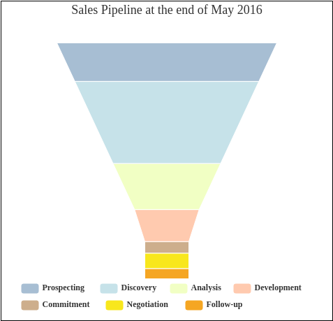 Sales Pipeline at the end of May 2016 (Funnel Chart Example)