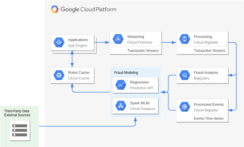 Fraud Detection (GoogleCloudPlatformDiagram Example)