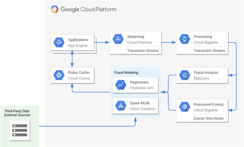 Google Cloud Platform Diagram template: Fraud Detection (Created by Diagrams's Google Cloud Platform Diagram maker)