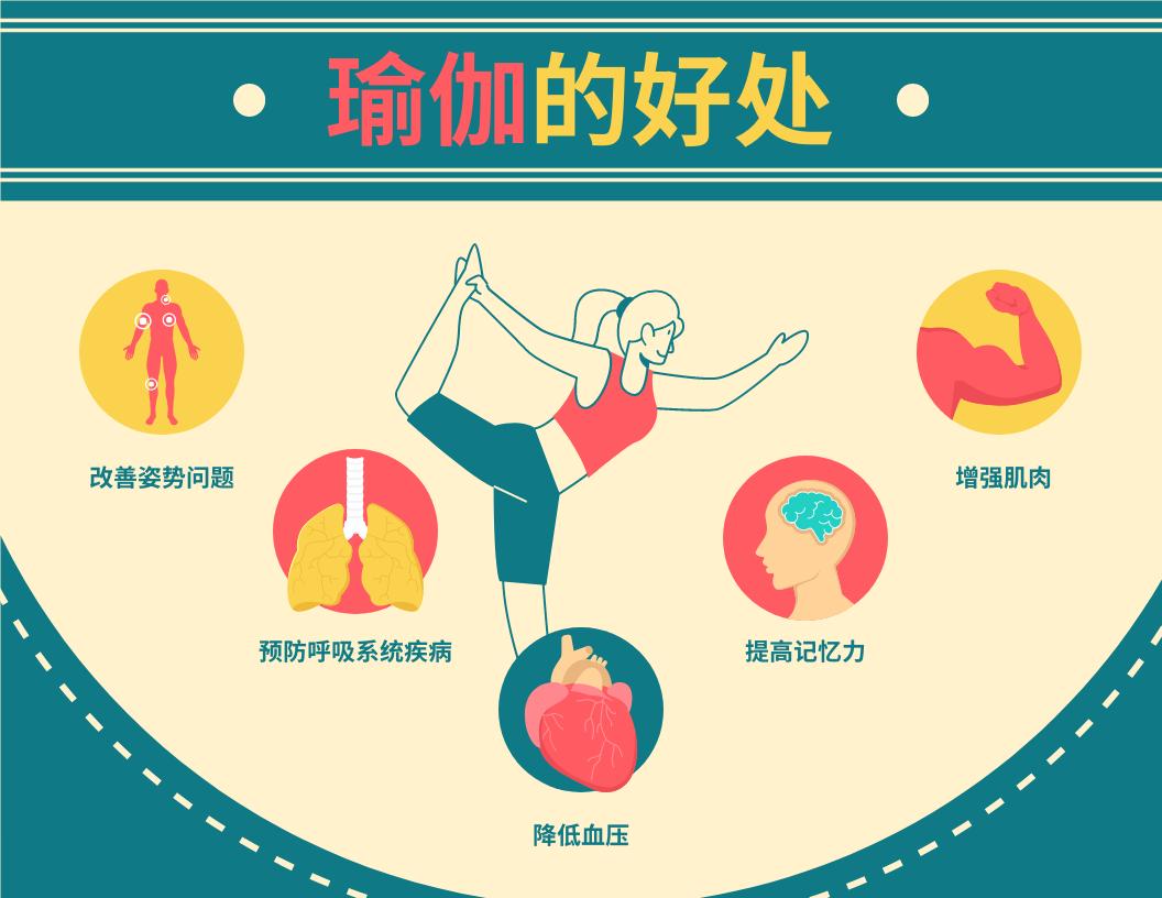信息图表 template: 瑜伽的好处信息图表 (Created by InfoART's 信息图表 maker)