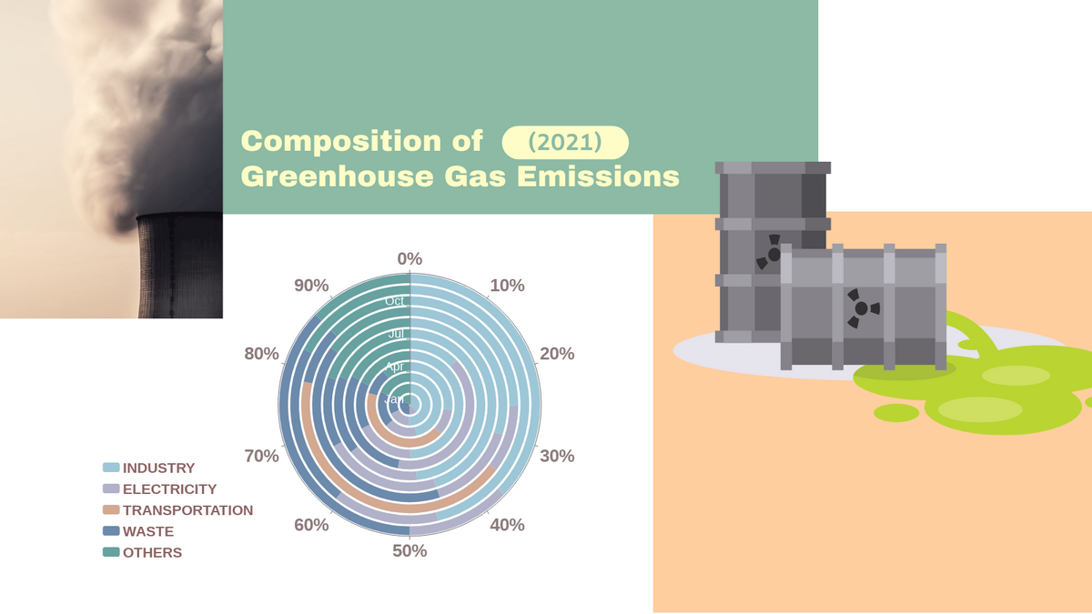 100% Stacked Radial Chart template: Greenhouse Gases Composition 100% Stacked Radial Chart (Created by Chart's 100% Stacked Radial Chart maker)