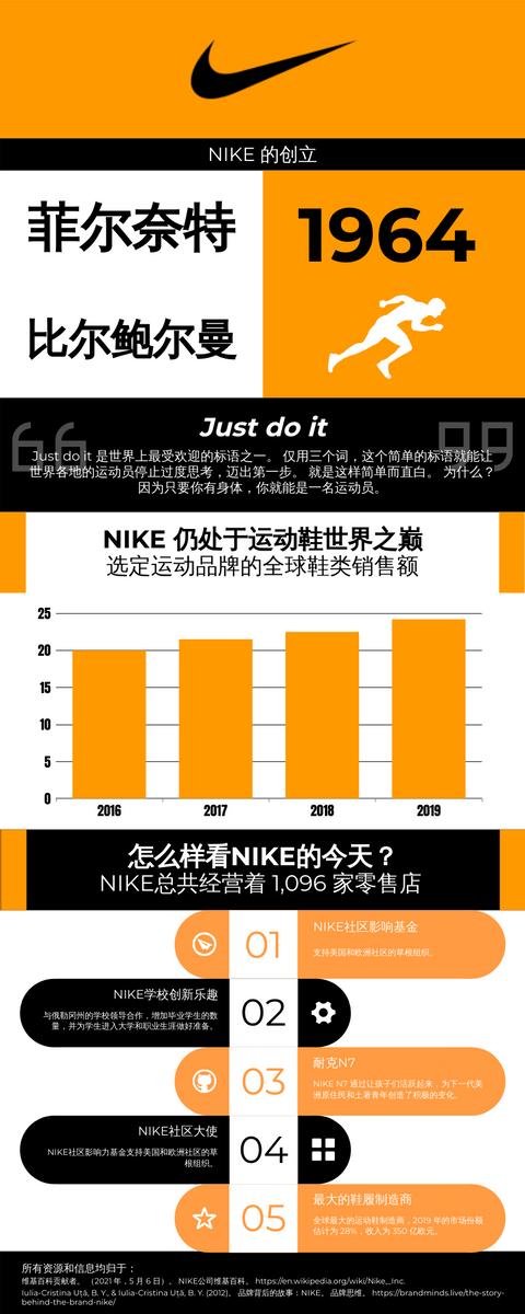 信息图表 template: NIKE品牌故事信息图表 (Created by InfoART's 信息图表 maker)