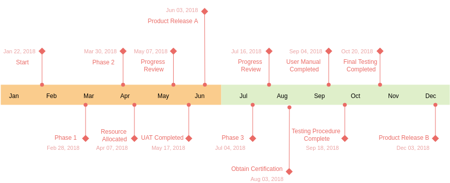 Project Milestones (Timeline Diagram Example)