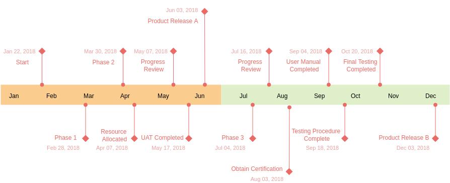 Timeline Diagram template: Project Milestones (Created by Diagrams's Timeline Diagram maker)
