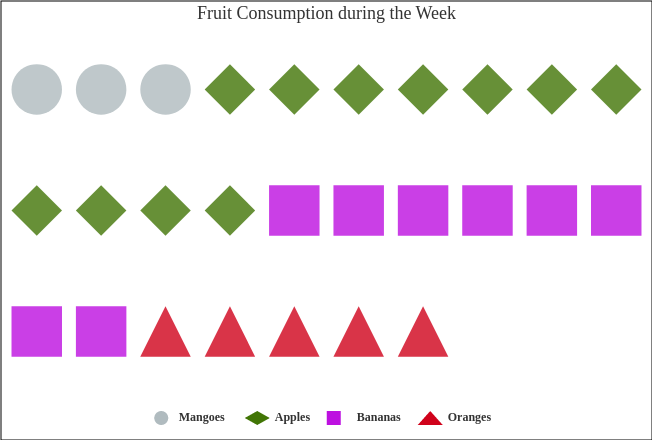 Fruit Consumption during the Week (PictorialChart Example)