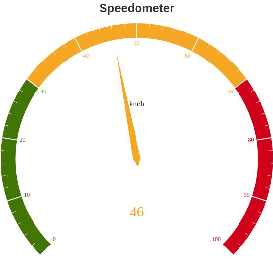 Speedometer (Gauge Chart Example)