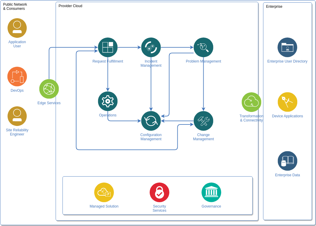 Service Management Diagram (IBM Cloud Architecture Diagram Example)