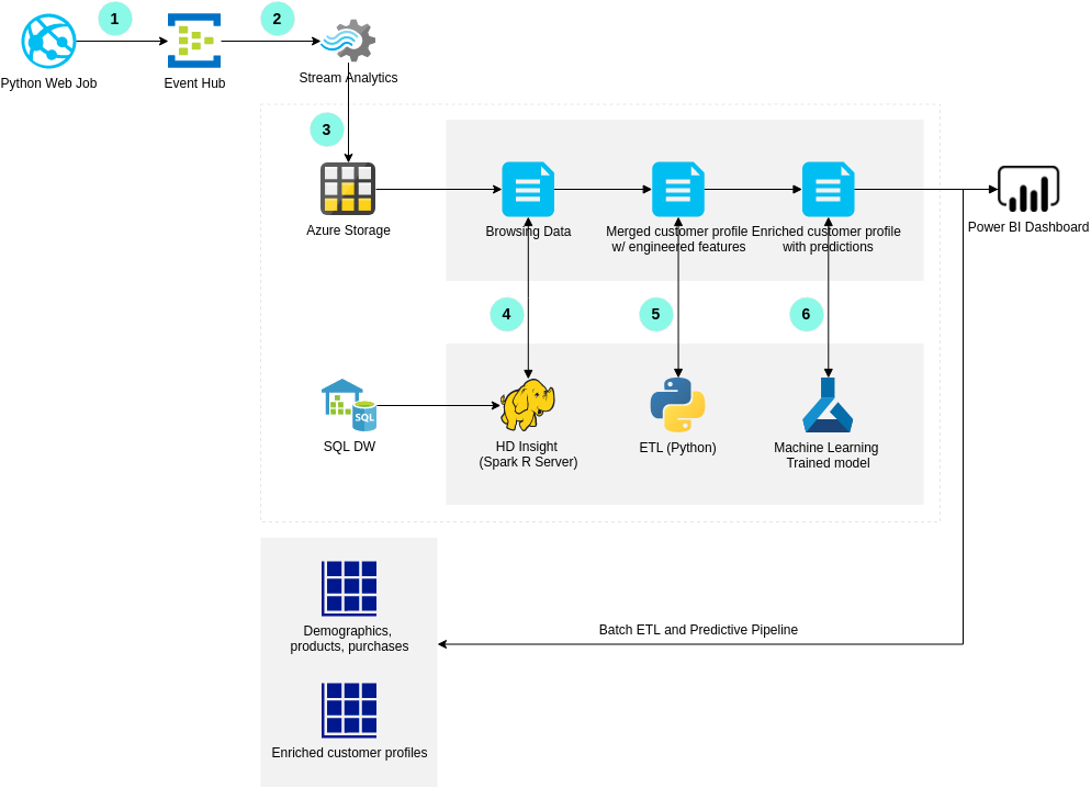 Azure Architecture Diagram template: Customer 360 (Created by Diagrams's Azure Architecture Diagram maker)