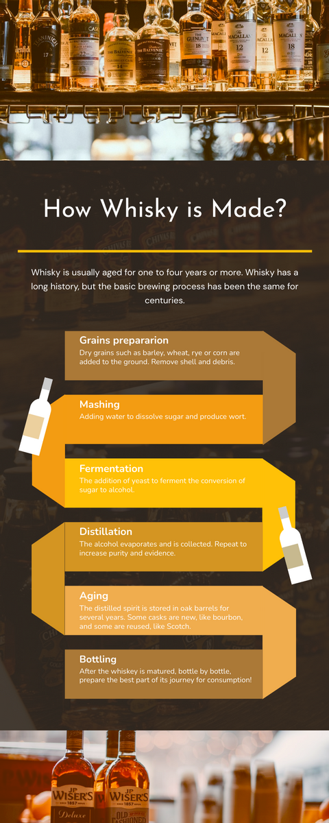 Infographic template: Infographic about How Whisky is Made (Created by InfoART's Infographic maker)