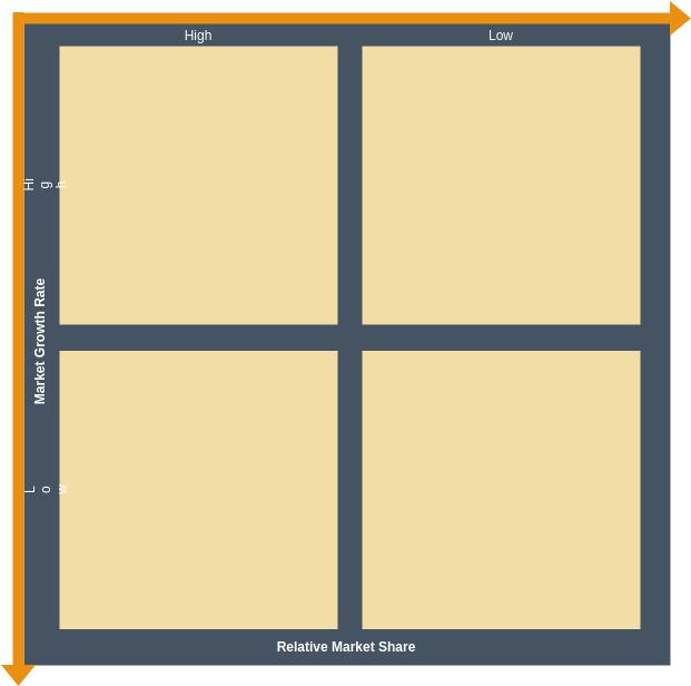 BCG Matrix template: BCG Model (Created by Diagrams's BCG Matrix maker)