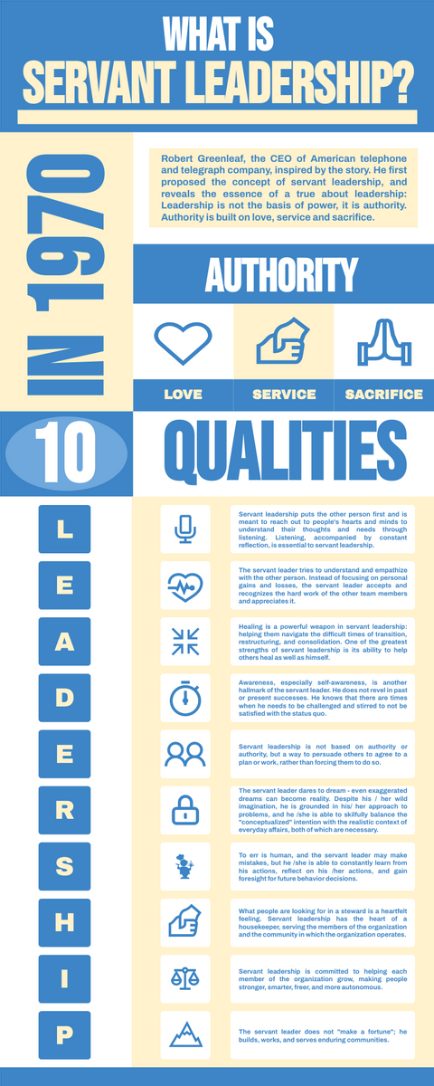 Infographic template: Introduction Of Servant Leadership Infographic (Created by InfoART's Infographic maker)