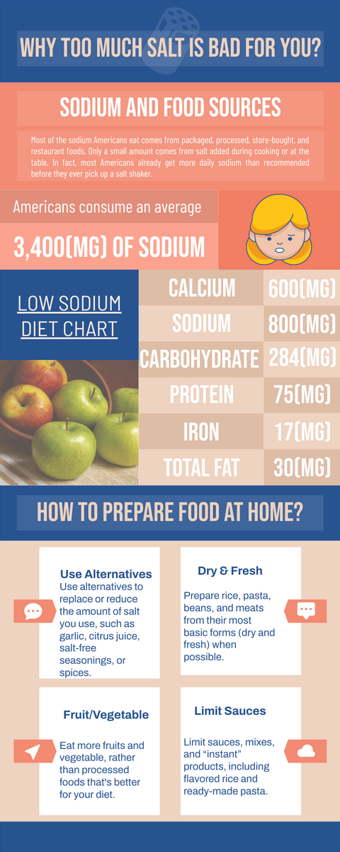 Infographic template: Why Too Much Salt is Bad for You Infographic (Created by InfoART's Infographic maker)