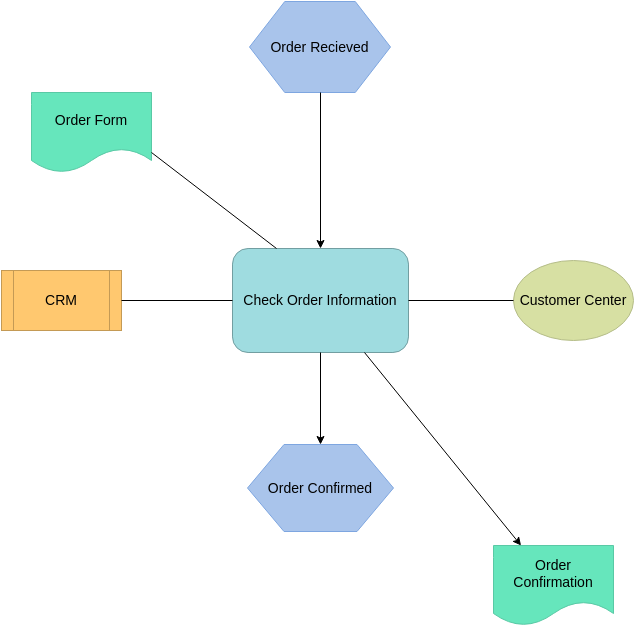 Order Concept Map (Concept Map Diagram Example)