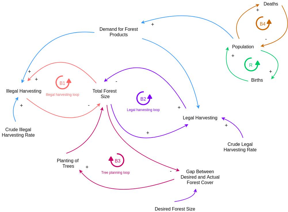 Causal Loop Diagram template: Deforestation Causal Loop Diagram (Created by Diagrams's Causal Loop Diagram maker)