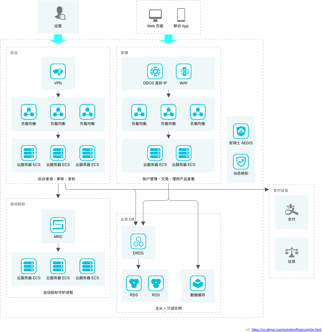 互联网金融解决方案 (Alibaba Cloud Architecture Diagram Example)