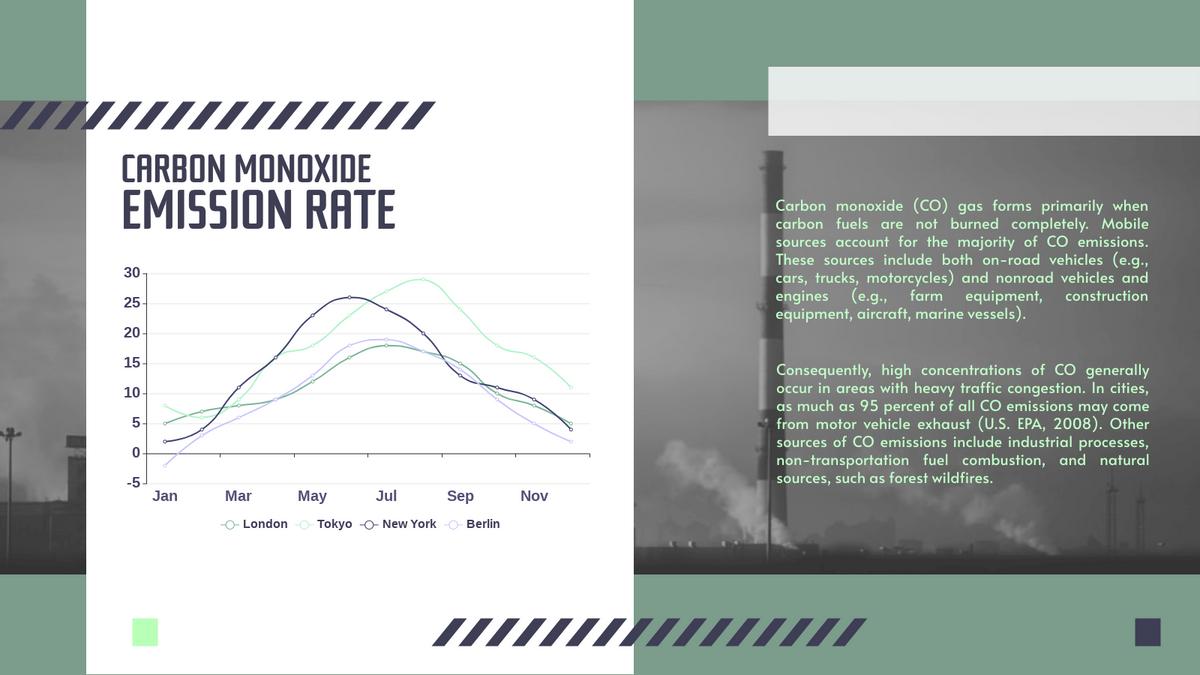 Curved Line Chart template: Carbon Monoxide Curved Line Chart (Created by Chart's Curved Line Chart maker)