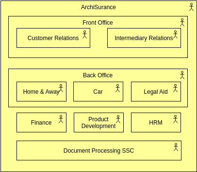 Describe an Organization (ArchiMate Diagram Example)