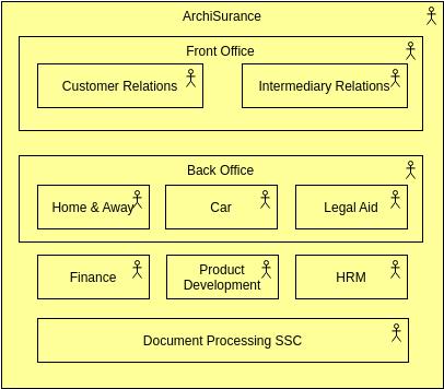 Archimate Diagram template: Describe an Organization (Created by Diagrams's Archimate Diagram maker)