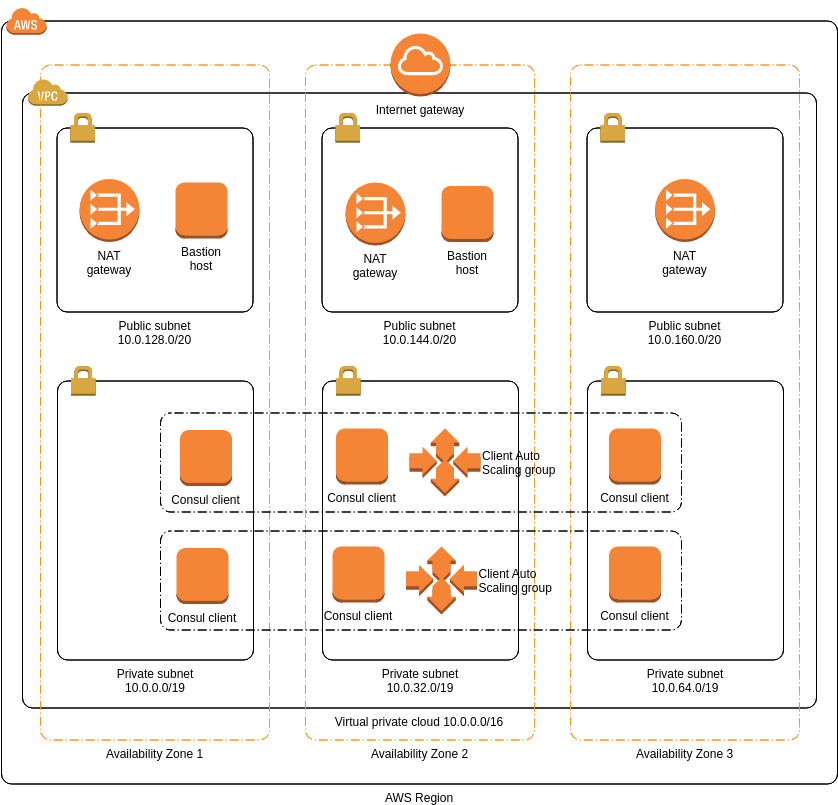 AWS Architecture Diagram template: HashiCorp Consul (Created by Diagrams's AWS Architecture Diagram maker)