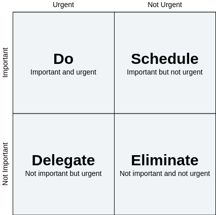 Eisenhower Framework (Eisenhower Matrix Example)
