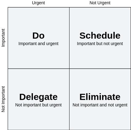 Eisenhower Matrix template: Eisenhower Framework (Created by Diagrams's Eisenhower Matrix maker)