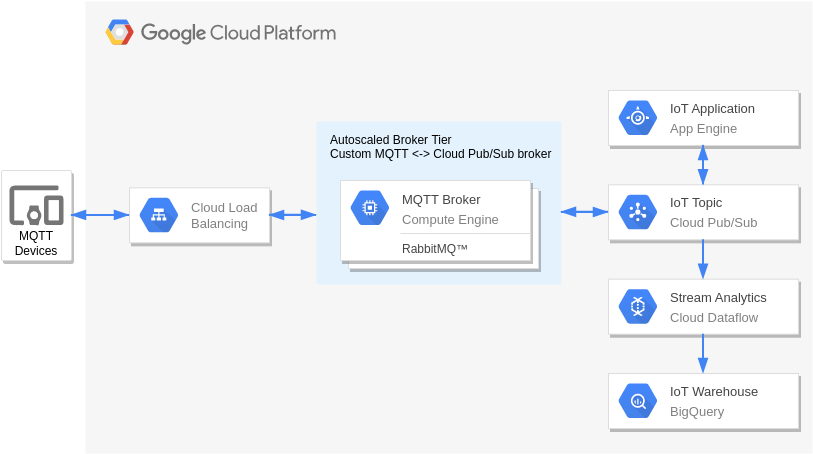 MQTT to PubSub Broker (Google Cloud Platform Diagram Example)