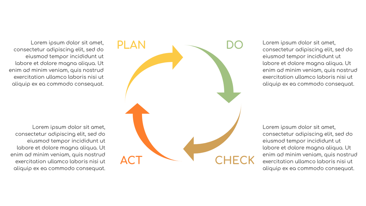 PDCA Model template: PDCA Method (Created by InfoART's PDCA Model marker)