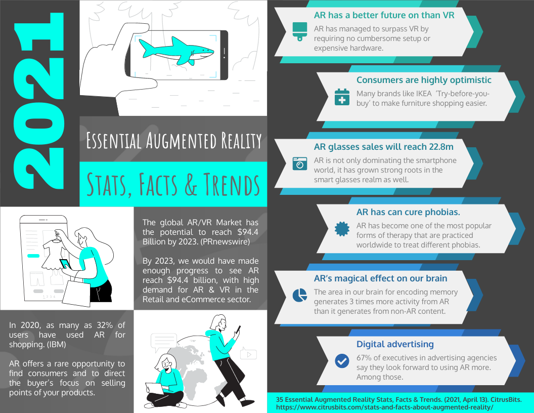 Infographic template: Essential Augmented Reality Stats Facts And Trend Infographic (Created by InfoART's Infographic maker)