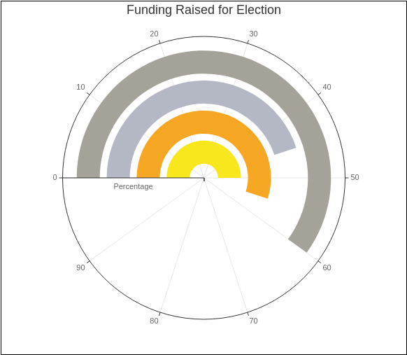 Funding Raised for Election (Radial Chart Example)