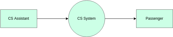 CS System Context DFD (Yourdon and Coad Diagram Example)