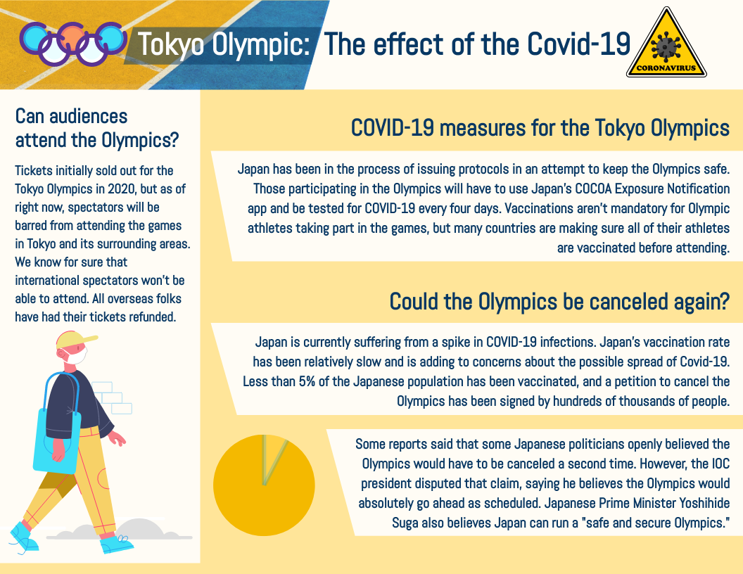 Infographic template: Tokyo Olympic: The effect of the Covid-19 Infographic (Created by InfoART's Infographic maker)