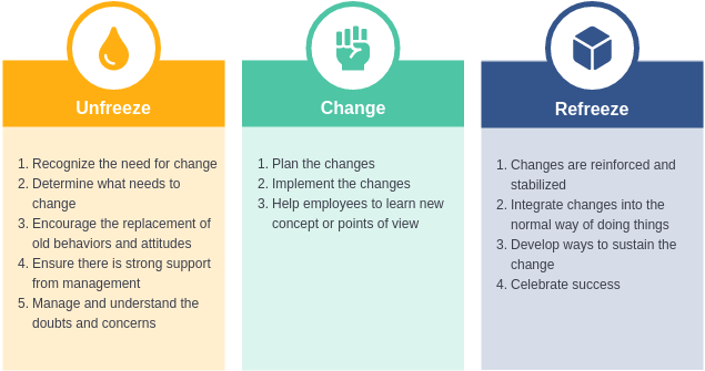 Lewins Change Model template: Lewin Change Model (Created by Diagrams's Lewins Change Model maker)