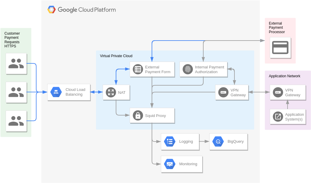 PCI (GoogleCloudPlatformDiagram Example)
