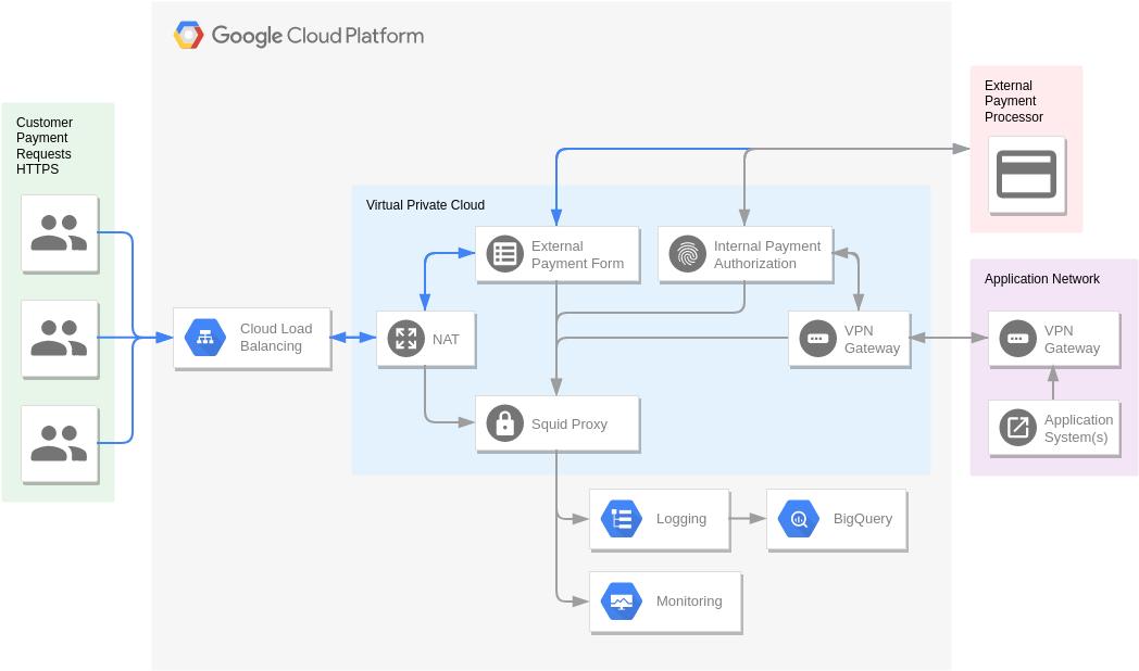 Google Cloud Platform Diagram template: PCI (Created by Diagrams's Google Cloud Platform Diagram maker)