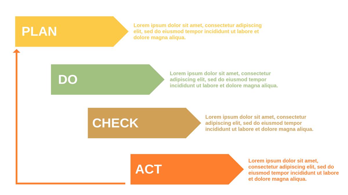 PDCA Model template: PDCA Plan for Problem Solving (Created by InfoART's PDCA Model marker)