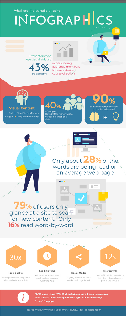 Infographic template: Infographic About The Benefits Of Using Infographic (Created by InfoART's Infographic maker)