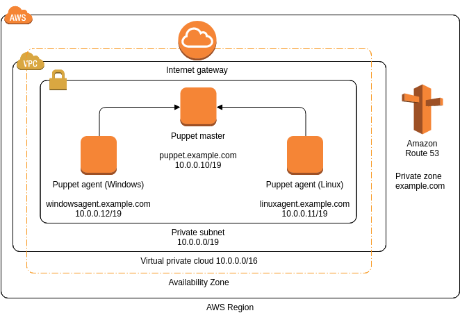 AWS Architecture Diagram template: Puppet (Created by Diagrams's AWS Architecture Diagram maker)