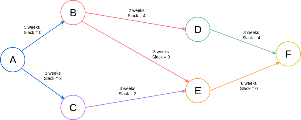 Basic Arrow Diagram (Arrow Diagram Example)