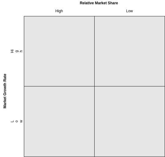 BCG Matrix template: BCG Matrix Template (Created by Diagrams's BCG Matrix maker)