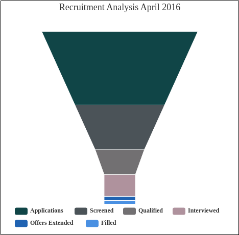 Recruitment Analysis April 2016 (Funnel Chart Example)