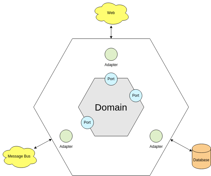 Hexagonal Architecture Diagram template: Hexagonal Architecture Diagram Template (Created by Diagrams's Hexagonal Architecture Diagram maker)